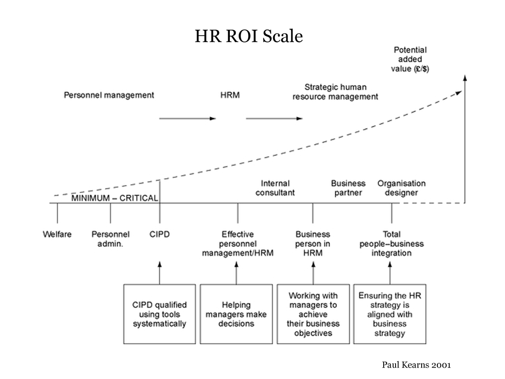 HR-ROI-Scale