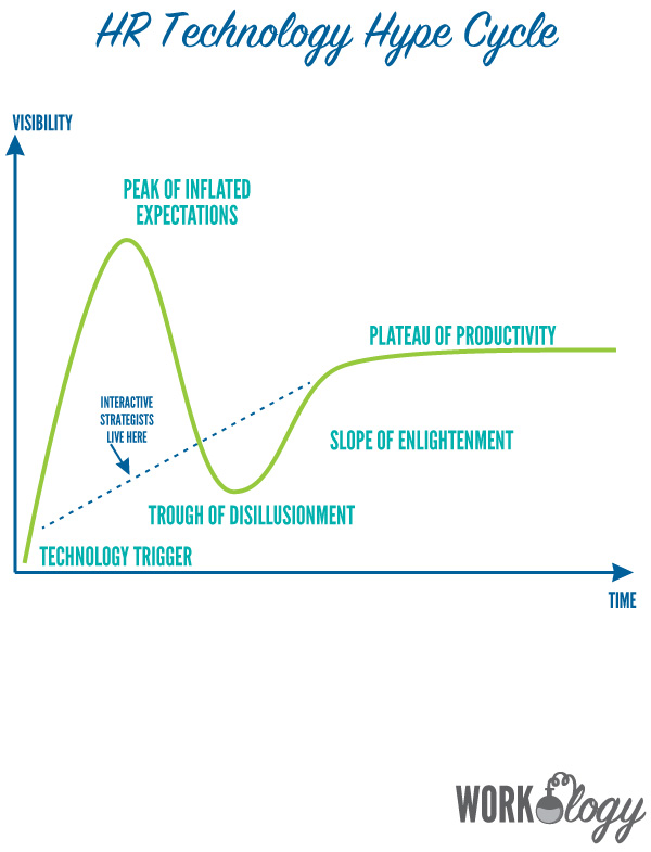 hr-tech-hype-cycle2