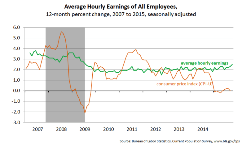 Observer BLS Jobs Report Wage Increases