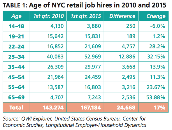 youth employment in New York City
