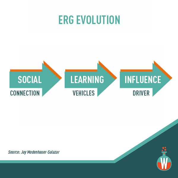 The evolution of ERGs (employee resource groups)