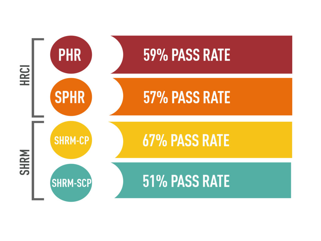 pass rates for SHRM and HRCI exams